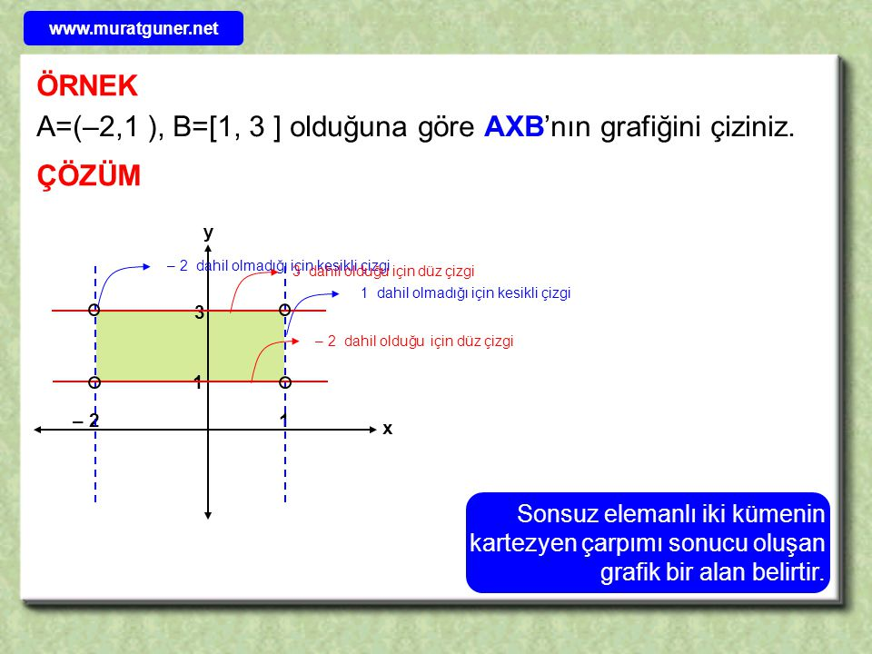 A=(–2,1 ), B=[1, 3 ] olduğuna göre AXB'nın grafiğini çiziniz.